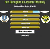 Ben Heneghan vs Jordan Thorniley h2h player stats