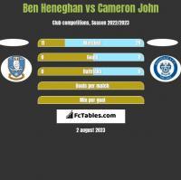 Ben Heneghan vs Cameron John h2h player stats