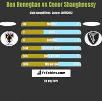 Ben Heneghan vs Conor Shaughnessy h2h player stats