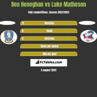 Ben Heneghan vs Luke Matheson h2h player stats