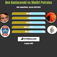 Ben Kantarovski vs Dimitri Petratos h2h player stats