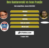 Ben Kantarovski vs Ivan Franjic h2h player stats