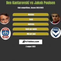 Ben Kantarovski vs Jakob Poulsen h2h player stats