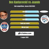 Ben Kantarovski vs Juande h2h player stats
