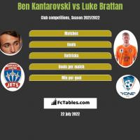 Ben Kantarovski vs Luke Brattan h2h player stats