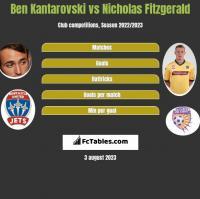 Ben Kantarovski vs Nicholas Fitzgerald h2h player stats