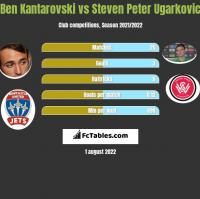 Ben Kantarovski vs Steven Peter Ugarkovic h2h player stats