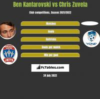 Ben Kantarovski vs Chris Zuvela h2h player stats