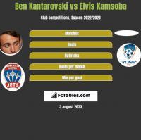 Ben Kantarovski vs Elvis Kamsoba h2h player stats