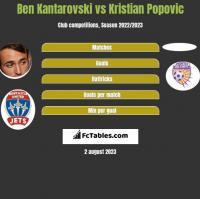Ben Kantarovski vs Kristian Popovic h2h player stats