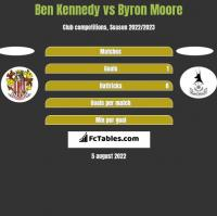 Ben Kennedy vs Byron Moore h2h player stats