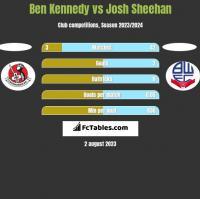 Ben Kennedy vs Josh Sheehan h2h player stats