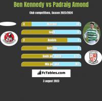 Ben Kennedy vs Padraig Amond h2h player stats