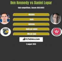 Ben Kennedy vs Daniel Lopar h2h player stats