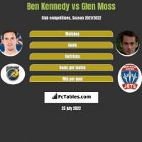 Ben Kennedy vs Glen Moss h2h player stats