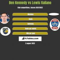 Ben Kennedy vs Lewis Italiano h2h player stats