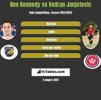 Ben Kennedy vs Vedran Janjetovic h2h player stats