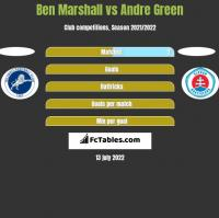 Ben Marshall vs Andre Green h2h player stats