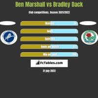 Ben Marshall vs Bradley Dack h2h player stats