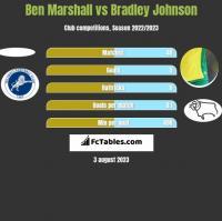 Ben Marshall vs Bradley Johnson h2h player stats