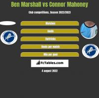 Ben Marshall vs Connor Mahoney h2h player stats