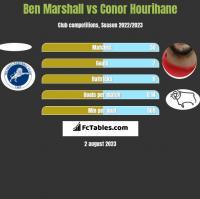 Ben Marshall vs Conor Hourihane h2h player stats