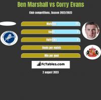Ben Marshall vs Corry Evans h2h player stats