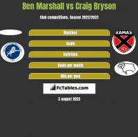 Ben Marshall vs Craig Bryson h2h player stats