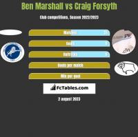 Ben Marshall vs Craig Forsyth h2h player stats
