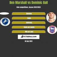 Ben Marshall vs Dominic Ball h2h player stats
