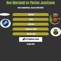 Ben Marshall vs Florian Jozefzoon h2h player stats