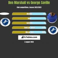 Ben Marshall vs George Saville h2h player stats