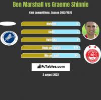 Ben Marshall vs Graeme Shinnie h2h player stats