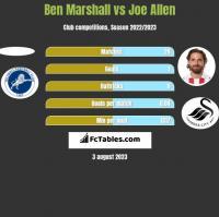 Ben Marshall vs Joe Allen h2h player stats