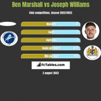 Ben Marshall vs Joseph Williams h2h player stats