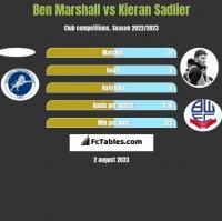 Ben Marshall vs Kieran Sadlier h2h player stats