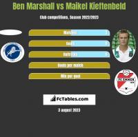 Ben Marshall vs Maikel Kieftenbeld h2h player stats
