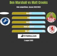 Ben Marshall vs Matt Crooks h2h player stats