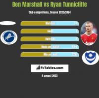 Ben Marshall vs Ryan Tunnicliffe h2h player stats