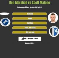 Ben Marshall vs Scott Malone h2h player stats