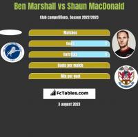 Ben Marshall vs Shaun MacDonald h2h player stats