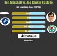 Ben Marshall vs Joe Rankin-Costello h2h player stats