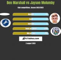 Ben Marshall vs Jayson Molumby h2h player stats