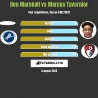 Ben Marshall vs Marcus Tavernier h2h player stats