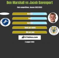Ben Marshall vs Jacob Davenport h2h player stats
