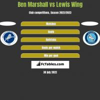 Ben Marshall vs Lewis Wing h2h player stats