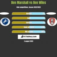 Ben Marshall vs Ben Wiles h2h player stats