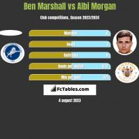Ben Marshall vs Albi Morgan h2h player stats