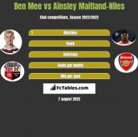 Ben Mee vs Ainsley Maitland-Niles h2h player stats