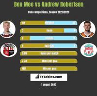 Ben Mee vs Andrew Robertson h2h player stats